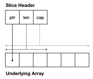 SliceHeader